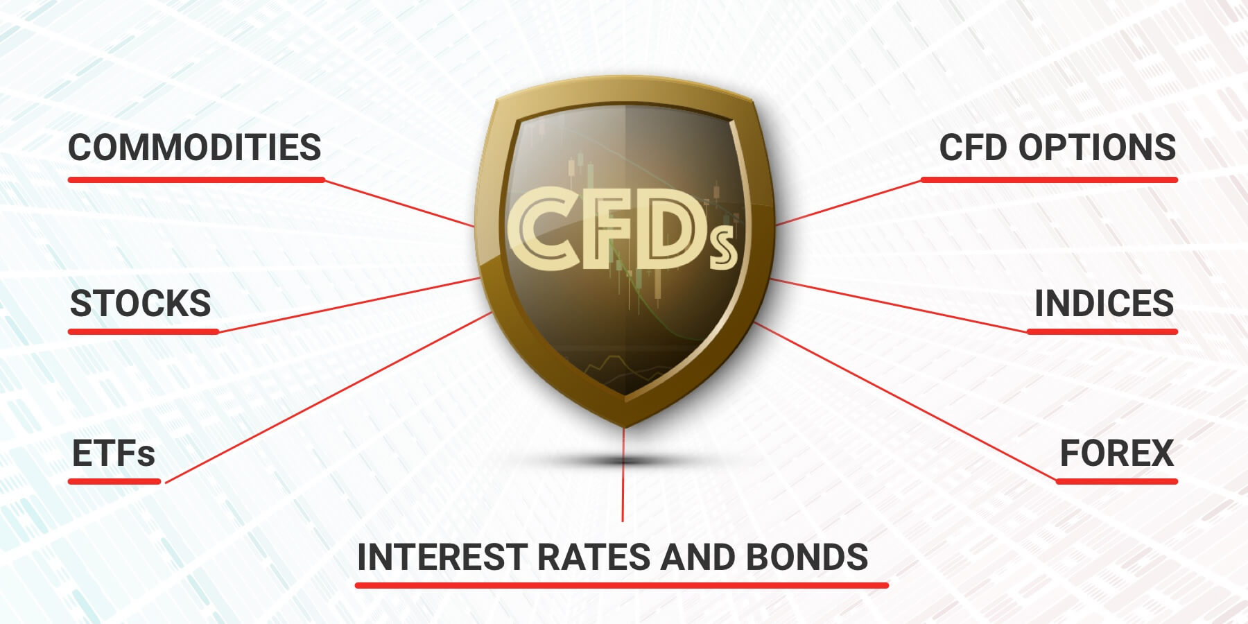 Types of CFD contracts